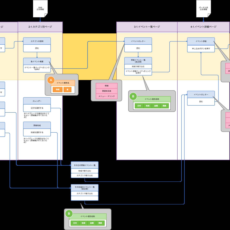 施策:「UI Flows」という手法でサイト設計をまとめてみた